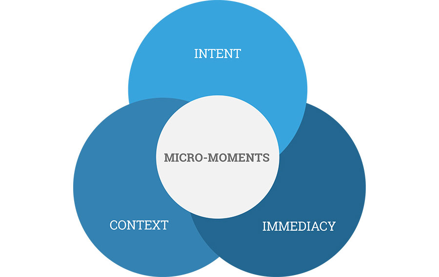 mirco-moments infographic showing context, intent, and immediacy